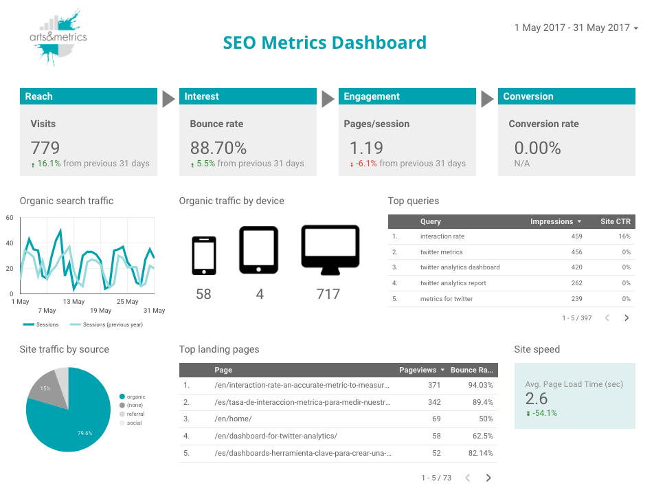 How To Measure SEO Success For Your Museums Website Arts Metrics - Analytics dashboard template