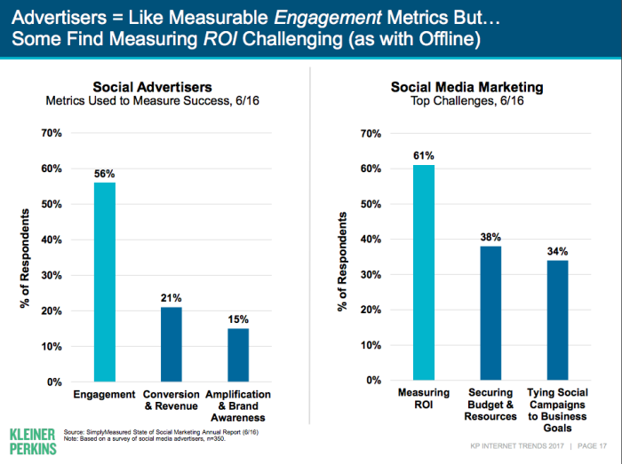 merker report social media measurement