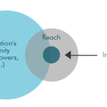 Social media reach and interaction
