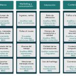 marco evaluacion redes sociales